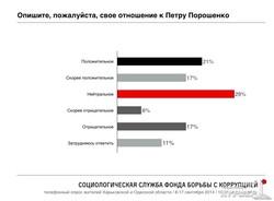 Социологический опрос от Навального: одесситы не хотят в Новороссию и отрицательно относятся к Путину (Диаграммы)