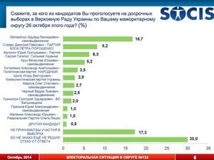 Наумчак мог бы победить Кивалова, а Спивак лидирует в Киевском районе среди проукраинских кандидатов (Опрос)