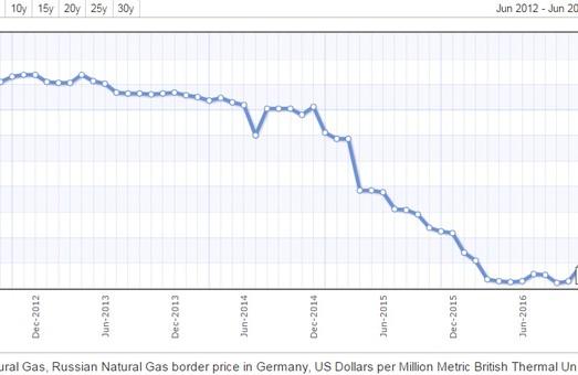 "Товар ""Газпрома"" стремительно дешевеет в Европе"