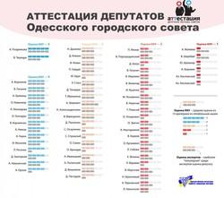 """КИУ: Среди депутатов Одесского горсовета""""троечников"""" больше, чем """"отличников"""""""