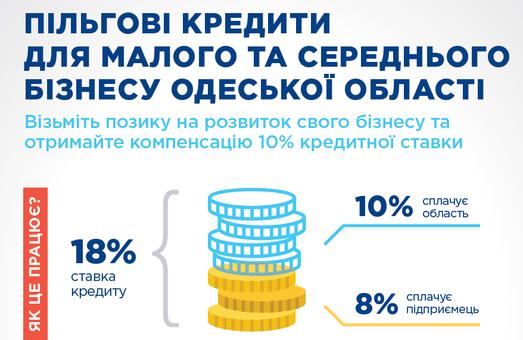 В Одесской области объявлен конкурс инвестиционных проектов