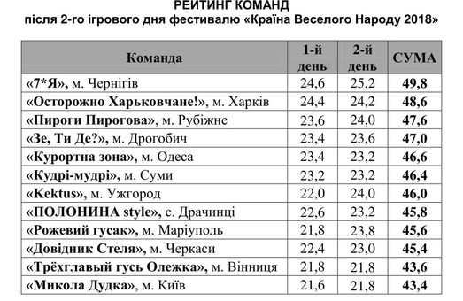 В Одессе определили победителей фестивалей КВН