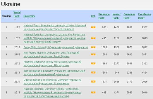 Одесский университет имени Мечникова вошел в семерку лучших украинских вузов