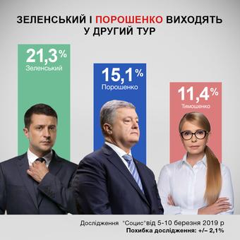В президентской гонке сейчас лидируют Зеленский и Порошенко