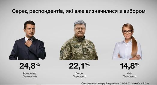 За несколько дней до выборов социологи предсказывают выход во второй тур Зеленского и Порошенко