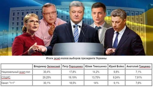 Экзитполы: на выборах побеждают Зеленский и Порошенко