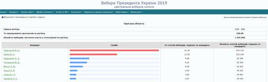 В одесском штабе кандидата Гриценко работал человек Кивалова