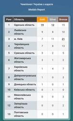 Сборная Одесской области стала триумфатором чемпионата Украины по каратэ