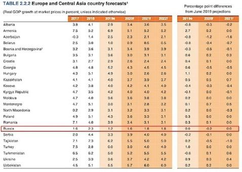 Год прогнозов для экономики РФ стартовал с депрессивной аналитики