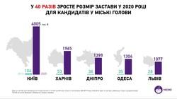 Претенденты на пост мэра Одессы должны будут заплатить 1,3 миллиона гривен