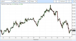 Коронавирус пошатнул фондовые рынки и снова потянул нефть на дно