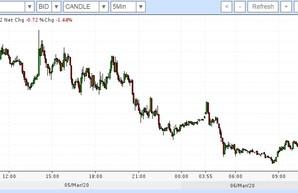 Падение цен на нефть продолжает давить на Россию