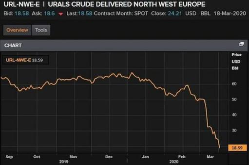 Российская нефть Urals ушла в пике ниже $20