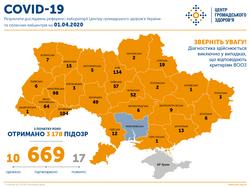 В Одесской области 12 заболевших COVID-19, в Украине – 669
