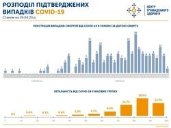 В Украине уже более 10 тысяч заболевших коронавирусом, из них 277 - в Одесской области